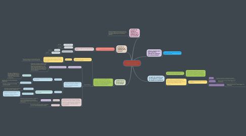 Mind Map: ATRIBUTOS DE LA PERSONALIDAD