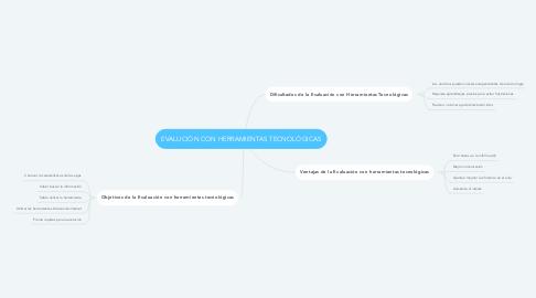 Mind Map: EVALUCIÓN CON HERRAMIENTAS TECNOLÓGICAS