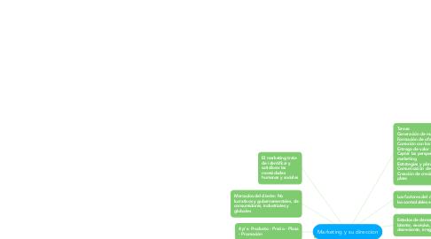 Mind Map: Marketing y su direccion