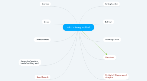 Mind Map: What is being healthy?