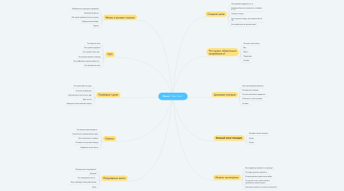 "Mind Map: Канал ""Low Cost"""