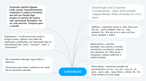 Mind Map: CONJUNÇÃO