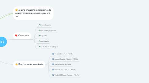 Mind Map: Fundos de Multimercado