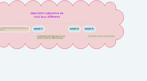 Mind Map: description péjorative de trois lieux différents