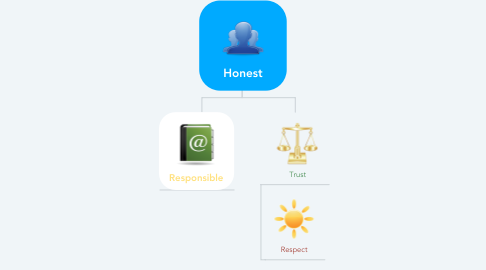 Mind Map: Honest