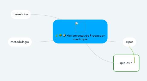Mind Map: Herramientas de Produccion mas limpia
