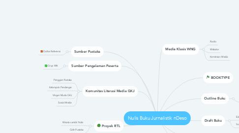 Mind Map: Nulis Buku Jurnalistik nDeso