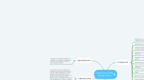 Mind Map: INVESTIGACIÓN ESTADÍSTICA