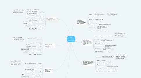 Mind Map: ЦА Народный Рекуператор