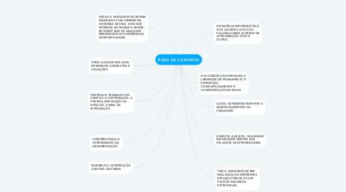 Mind Map: RODA DE CONVERSA