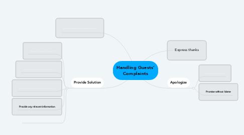 Mind Map: Handling Guests' Complaints