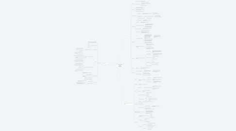 Mind Map: DIFICULTADES DE APRENDIZAJE