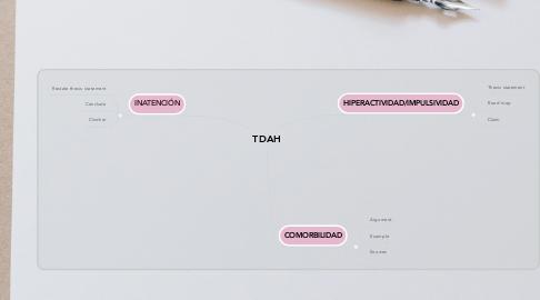 Mind Map: TDAH