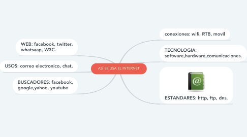 Mind Map: ASÍ SE USA EL INTERNET