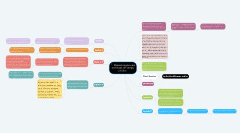 Mind Map: Elementos para una sociología del campo jurídico.
