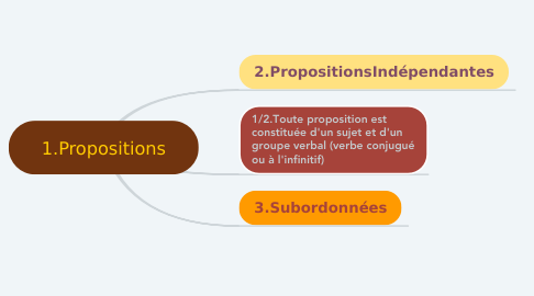 Mind Map: 1.Propositions