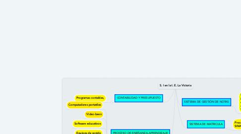 Mind Map: S. I en la I. E. La Victoria