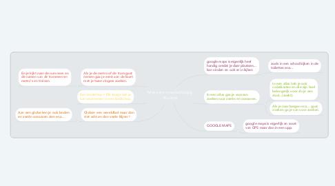 Mind Map: Mens en maatschappij: Ruimte
