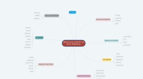 Mind Map: SERVICIO AL CLIENTE: UN RETO PERSONAL