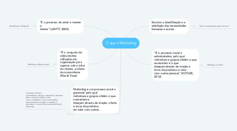 Mind Map: O que é Marketing