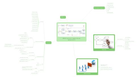 Mind Map: BPMN (нотация и модель бизнес процессов) (1)