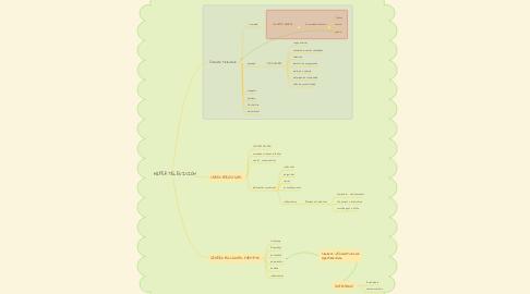Mind Map: HIPERTELEVISIÓN