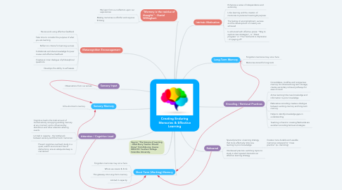 Mind Map: Creating Enduring Memories & Effective Learning