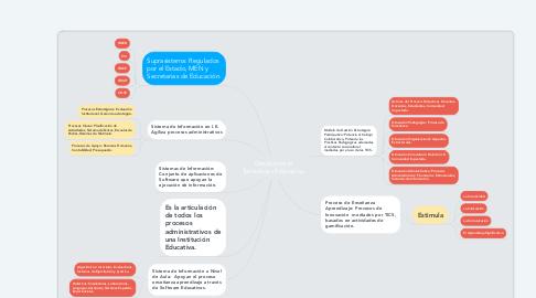 Mind Map: Gestión de la Tecnología Educativa.