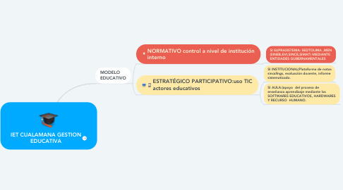 Mind Map: IET CUALAMANA GESTION EDUCATIVA