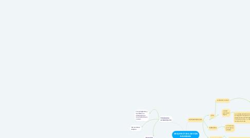 Mind Map: ARQUITECTURA DE VON NEUMANN