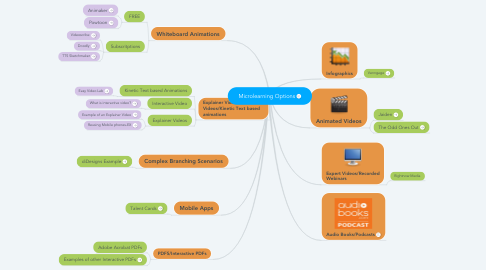 Mind Map: Microlearning Options