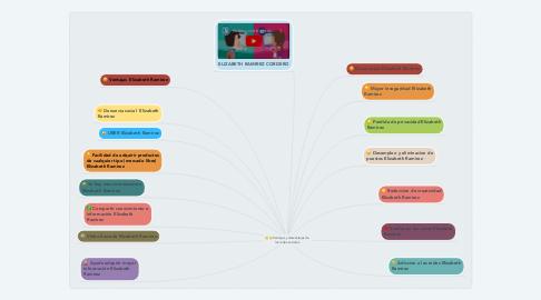 Mind Map: Ventajas y desventajas de las redes sociales