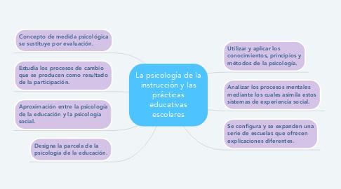 Mind Map: Teorías anti-positivistas/post positivistas