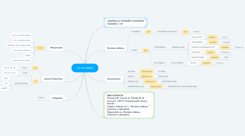 Mind Map: LA PALABRA