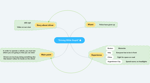 "Mind Map: ""Driving While Stupid"""