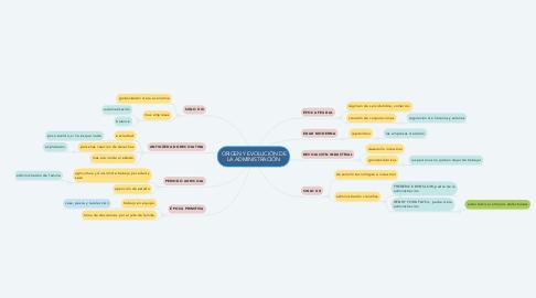 Mind Map: ORIGEN Y EVOLUCIÓN DE LA ADMINISTRACIÓN