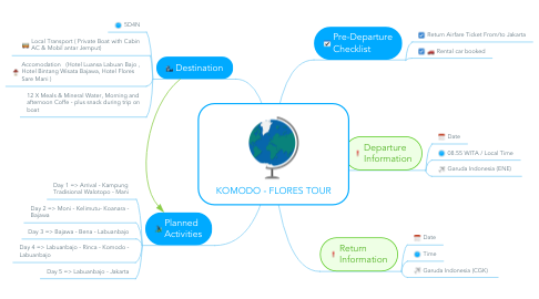 Mind Map: KOMODO - FLORES TOUR