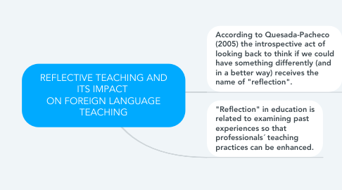 Mind Map: REFLECTIVE TEACHING AND ITS IMPACT  ON FOREIGN LANGUAGE TEACHING