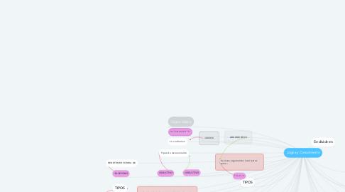 Mind Map: Lógica y Conocimiento