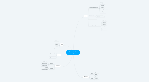 Mind Map: Credit Union Post Onboarding Activities