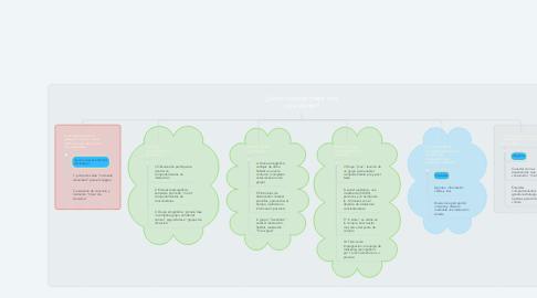 Mind Map: ¿Cómo conocer mejor a mi consumidor?