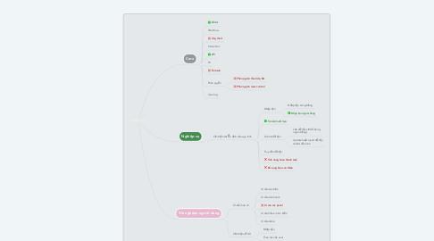Mind Map: SYMPER - VJS