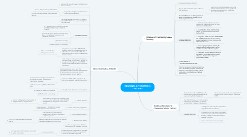 Mind Map: REGIONAL INTEGRATION THEORIES