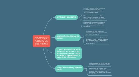 Mind Map: DIGESTIÓN Y ABSORCIÓN DEL HIERRO