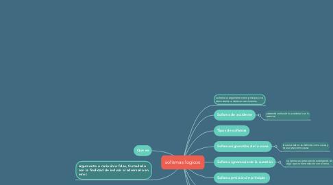 Mind Map: sofismas logicos
