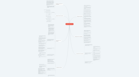 Mind Map: NOM-019-STPS-2011