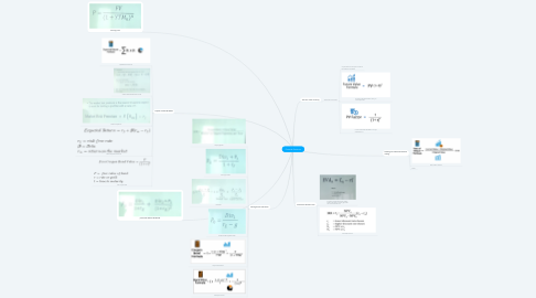 Mind Map: Financial Decisions
