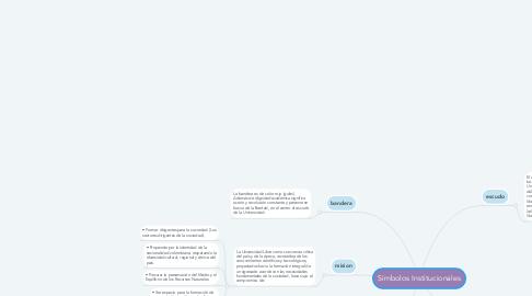 Mind Map: Símbolos Institucionales