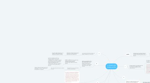 Mind Map: La división del trabajo jurídico