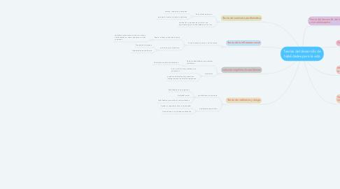 Mind Map: Teorías del desarrollo de habilidades para la vida